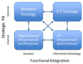 Business Benefits Of Enterprise Architecture
